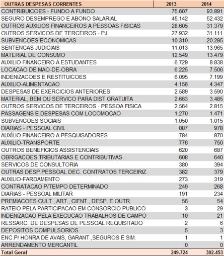 gastos 2013-2014 selecionado - outras despesas correntes