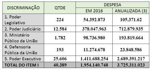 orçamento 2016 anexo V item I