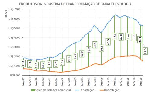 Saldo - Intensidade Tecnologica - INDUSTRIA DE TRANSFORMAÇÃO DE BAIXA TECNOLOGIA